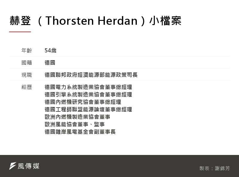 20201124-SMG0035赫登 (Thorsten Herdan)小檔案