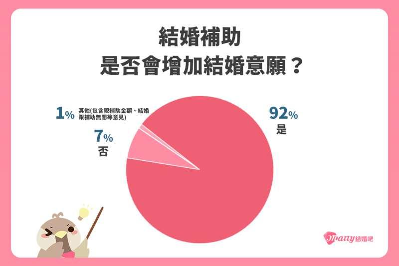 圖說一:9成的受調者表示結婚補助會增加結婚的意願