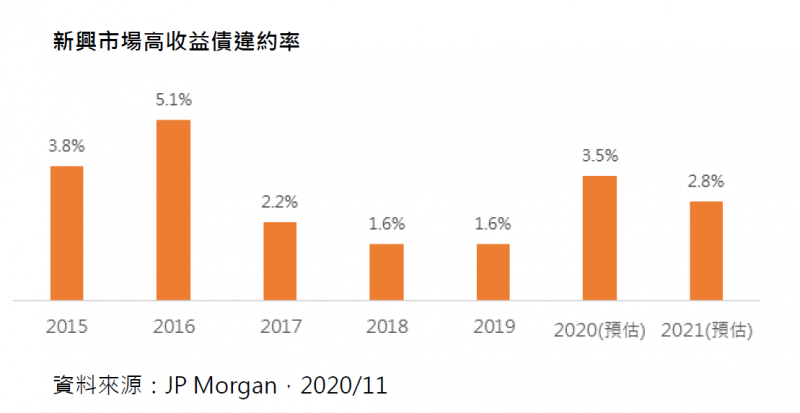 20201125-新興市場高收益債違約率(摩根大通證券提供)
