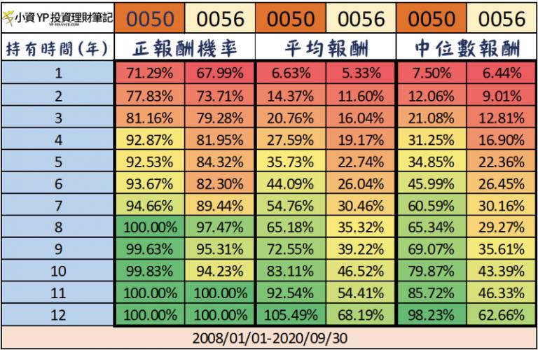 0050 vs 0056 中長期持有比較。(圖/截自Money錢)