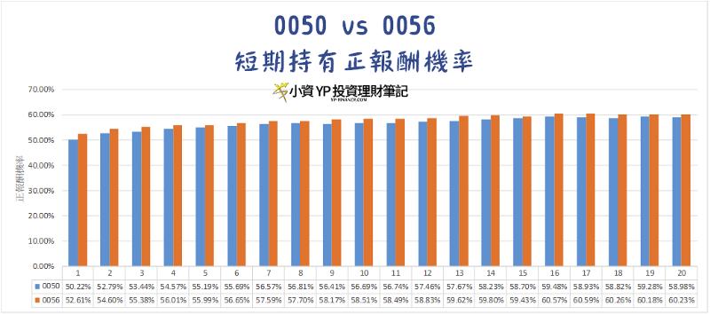 0050 與 0056 短期持有正報酬機率。(圖/截自Money錢)