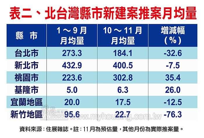 20201126-北台灣縣市新建案推案月均量。(資料來源:住展雜誌)