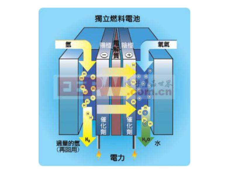 氫氧燃料電池原理(圖片來源:電子產品世界)