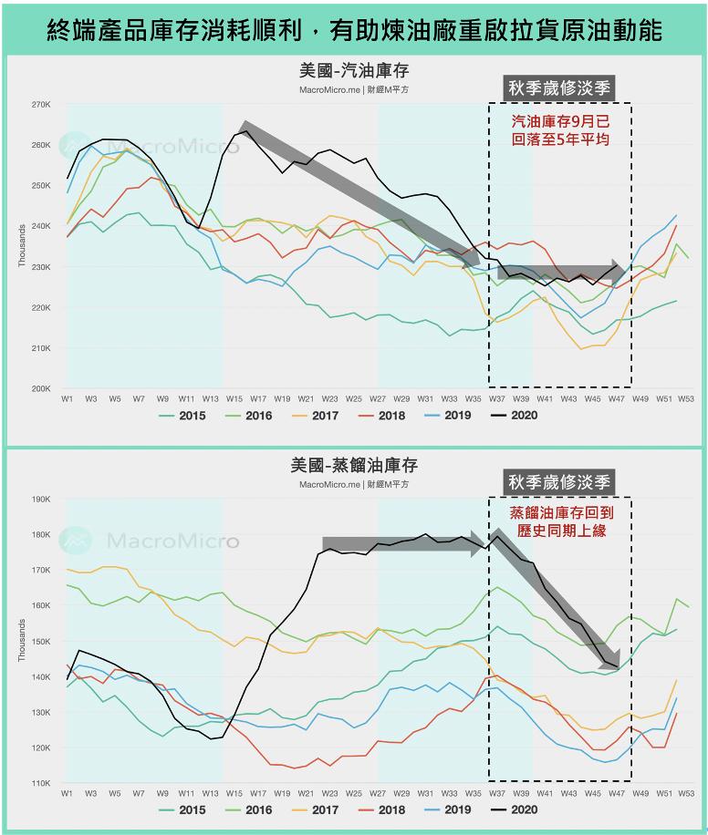 終端產品庫存消耗順利,有助於煉油廠重啟拉或原油動能(圖/ 財經M平方)