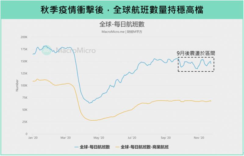 秋季疫情衝擊後,全球航班數量持穩高檔(圖/ 財經M平方)