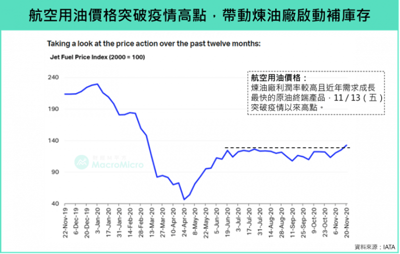 航空用油價格突破疫情高點,帶動煉油廠起懂補庫存(圖/ 財經M平方)
