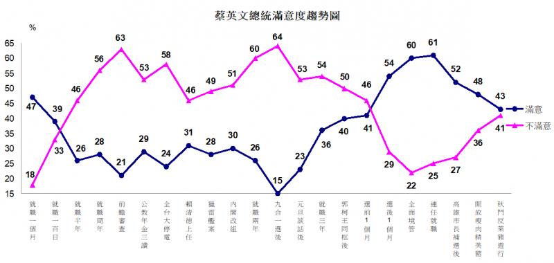 20201127-蔡英文總統滿意度趨勢圖。(TVBS提供)