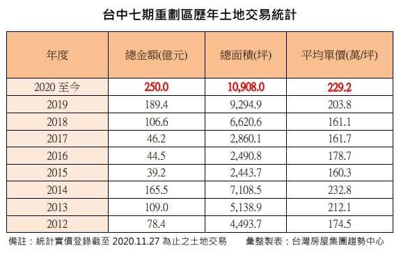 附表  台中七期重劃區歷年土地交易統計。(台灣房屋提供)