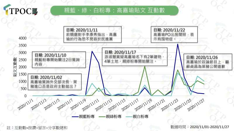 親藍、綠、白粉專:高嘉瑜貼文互動數。(TPOC提供)