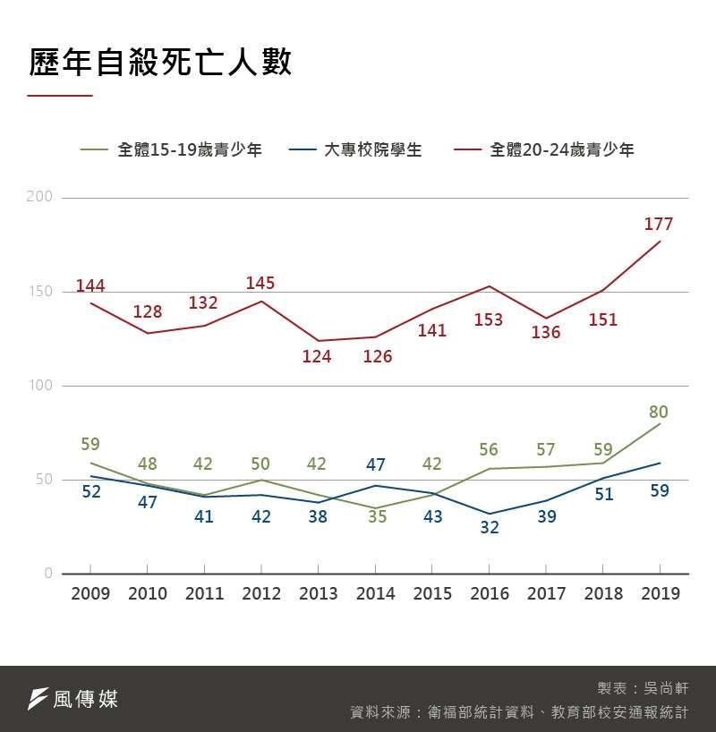 20201128-SMG0035-吳尚軒_A歷年自殺死亡人數