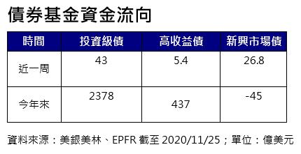 20201130-債券基金資金流向。(資料來源:美銀美林、EPFR截至2020/11/25;單位:億美元)