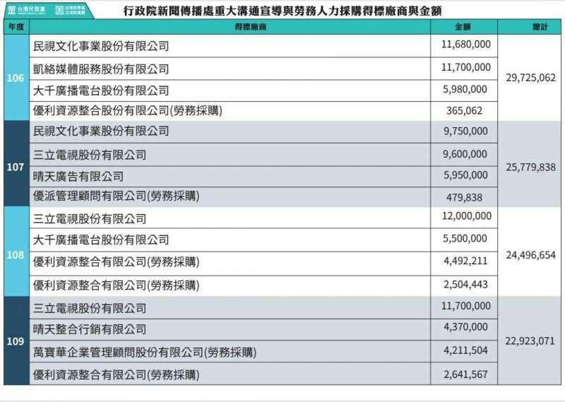 20201201-民眾黨立委揭露,政院宣傳與勞物採購金額,4年加起來達到1億300萬。(台灣民眾黨提供)