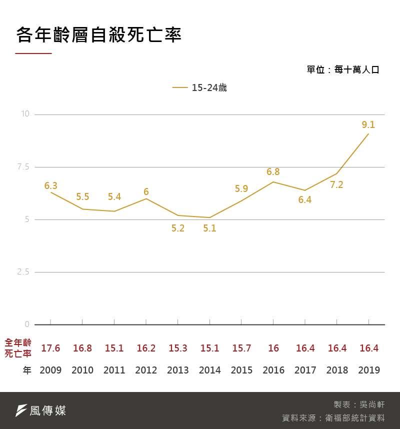 20201128-SMG0035-吳尚軒_B各年齡層自殺死亡率
