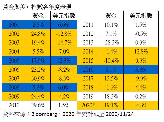 20201201-黃金與美元指數各年度表現(元大S&P黃金ETF研究團隊提供)