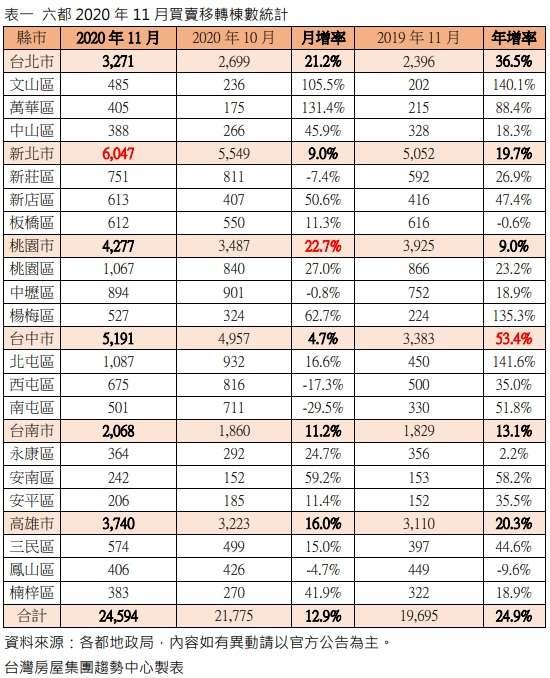 附表1 六都2020年11月買賣移轉棟數統計.jpg