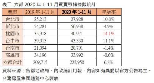 附表2 六都2020年1-11月買賣移轉棟數統計.jpg