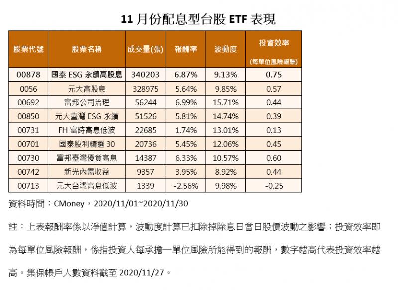 20201201-11月份配息型台股ETF表現。(資料來源:CMoney,時間:2020/11/01至2020/11/30)