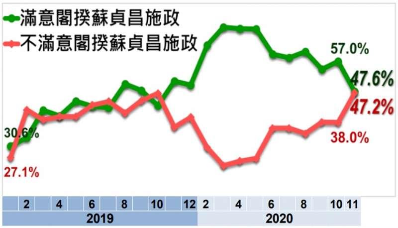 20201201-美麗島電子報調查蘇貞昌滿意度。(取自美麗島電子報)