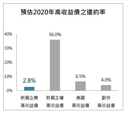20201202-預估2020年高收益債之違約率。(資料來源:Bloomberg,資料日期:2020/11/11。(右圖) 資料來源:JP Morgan 資料日期:2020/10/30)
