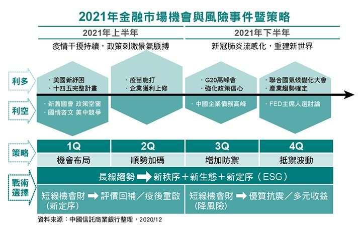 2021年金融市場機會與風險事件暨策略。(中國信託銀行)