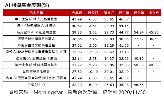 20201202-AI相關基金表現(%)