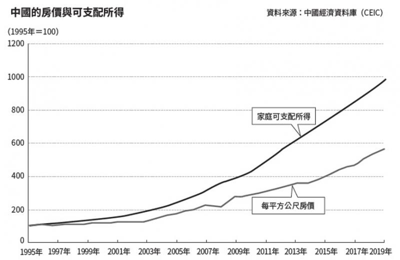 中國的房價與可支配所得(圖/ 商周出版提供)