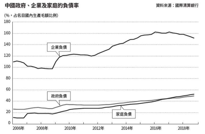 中國政府、企業及家庭的負債率(圖/ 商周出版提供)
