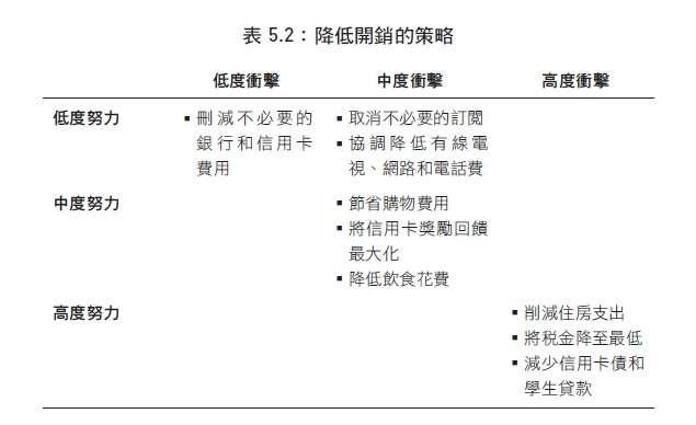 表5.2:降低開銷的策略(新樂園出版提供)