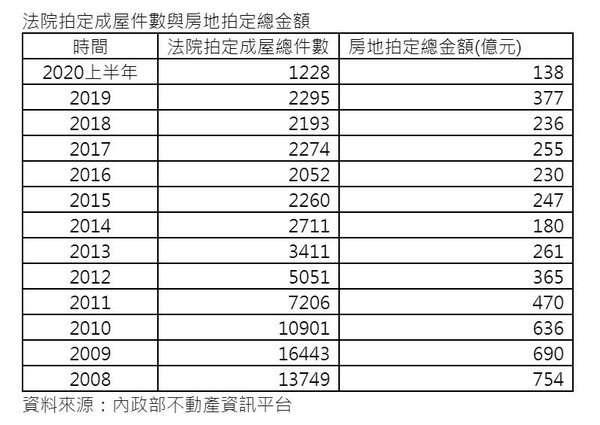 法院拍定成屋件數與房地拍定總金額。(圖/好房網提供)