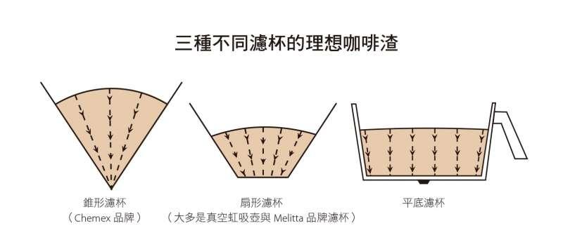 若是在理想咖啡粉層表面的任何一點,畫一條連到濾杯底部出口的垂直線,每一條線的長度都應該一致。注意,這些理想流動路徑只會出現在流降期間,在此之前,滲濾初期的流動路徑較不規則。(圖/截自書中插圖)