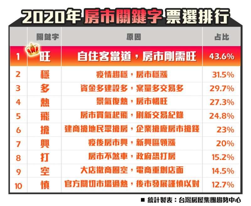 20201203-2020房市關鍵字票選(台灣房屋提供)