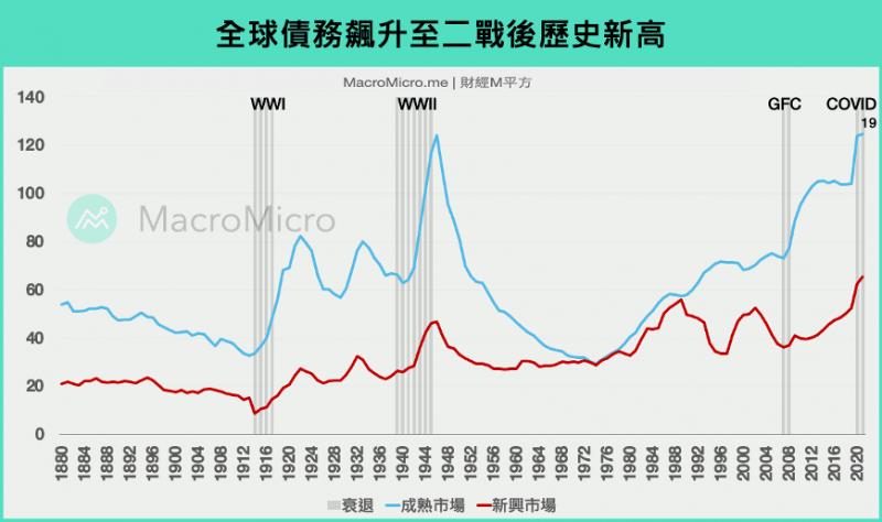 全球債務飆升至二戰後歷史新高(圖/ 財經M平方)