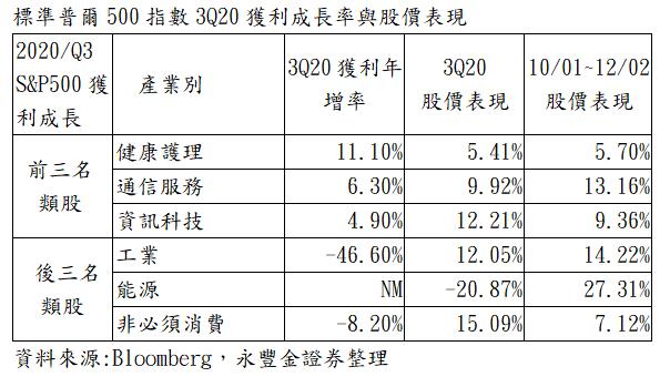 標準普爾500指數3Q20獲利成長率與股價表現。