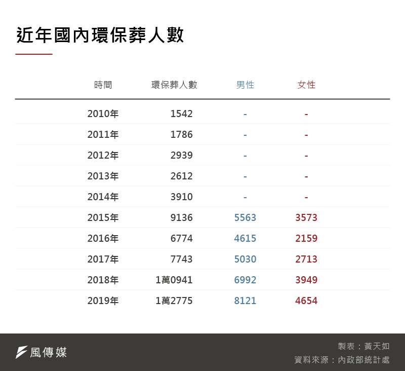 20201204-SMG0035-黃天如_C近年國內環保葬人數