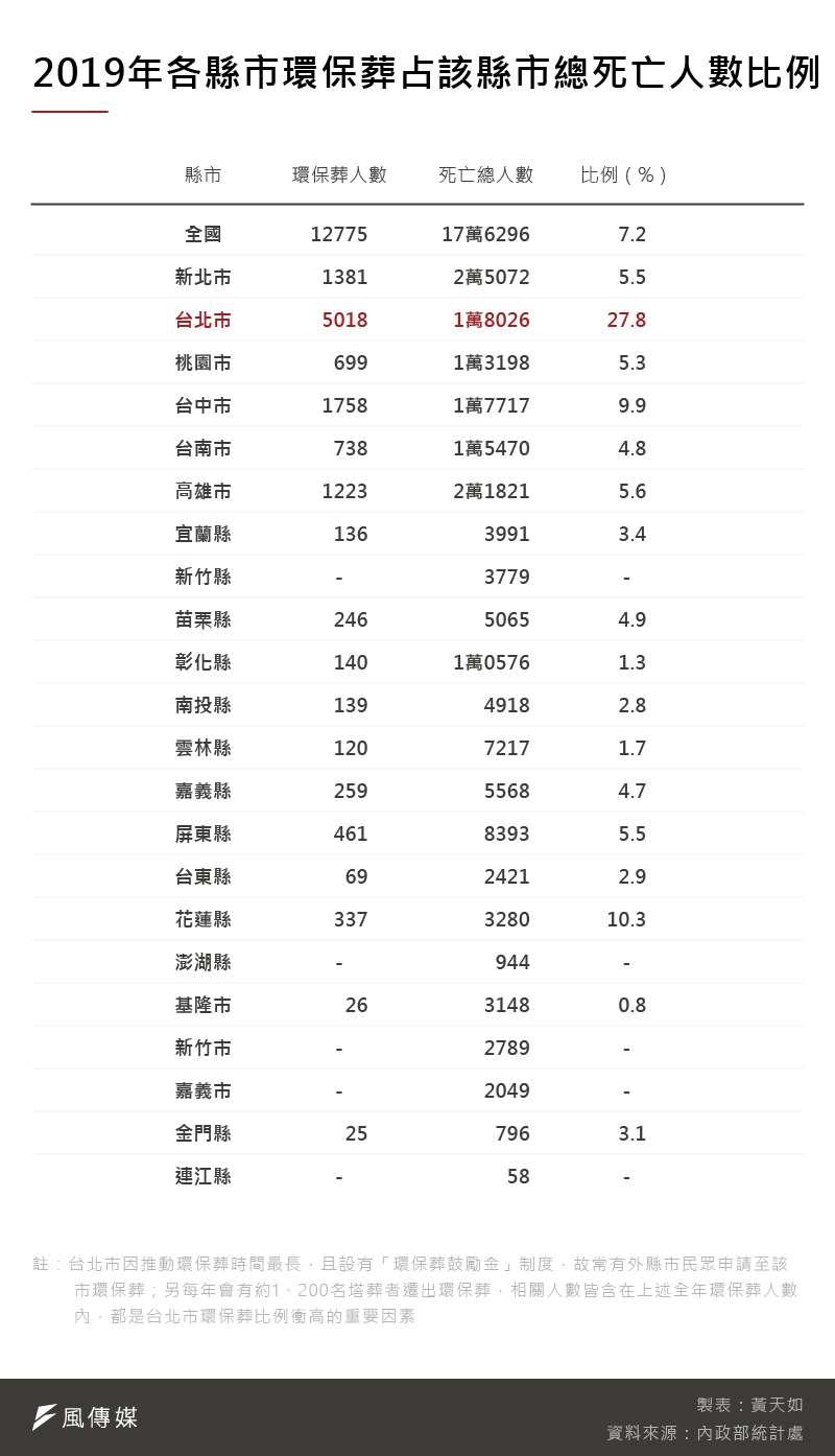 20201204-SMG0035-黃天如_D2019年各縣市環保葬占該縣市總死亡人數比例