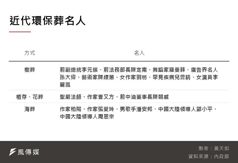 20201204-SMG0035-黃天如_F近代環保葬名人