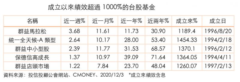 20201205-成立以來績效超過1000%的台股基金(資料來源:投信投顧公會網站、CMONEY,風傳媒製表)