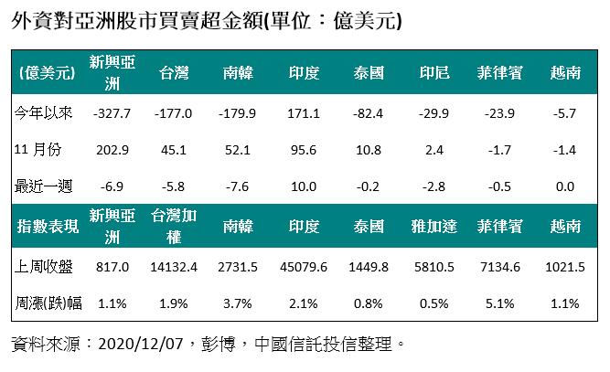 20201207-外資對亞洲股市買賣超金額。(資料來源:2020/12/07,彭博,中國信託投信整理)