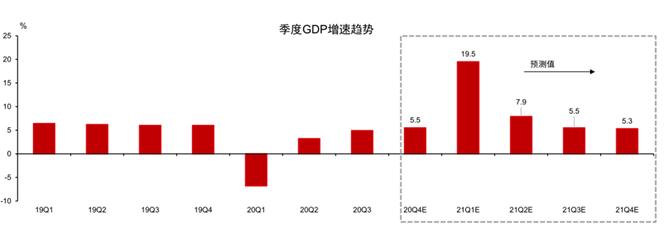 2021年中國是增速最高的主要經濟體之一(台新投信提供)