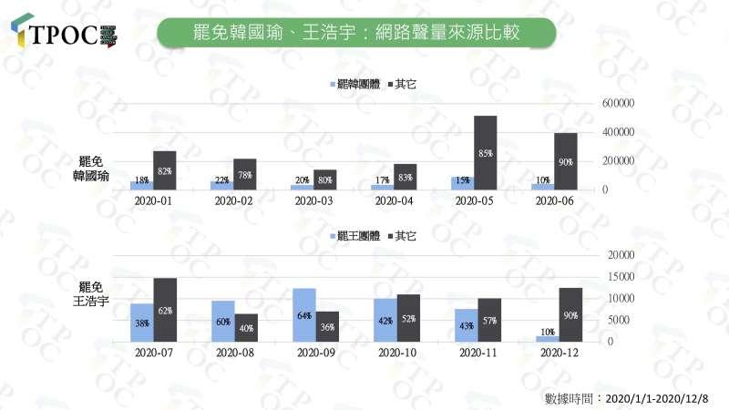 20201209-罷免韓國瑜、王浩宇:網路聲量來源比較。(QuickseeK快析輿情資料庫提供)