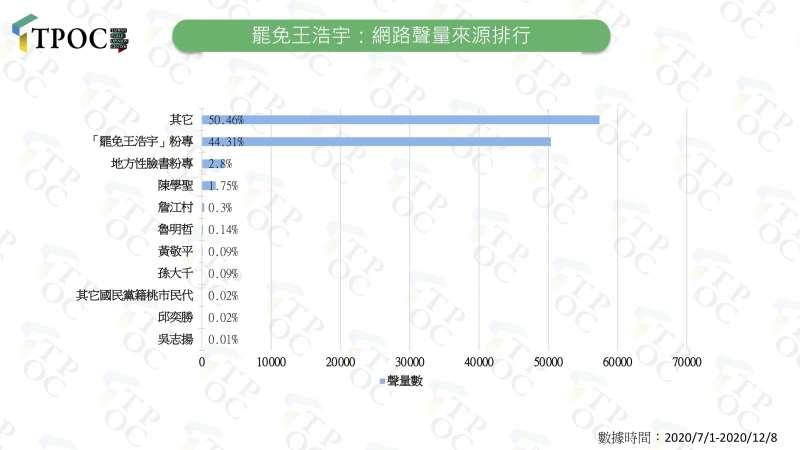 20201209-罷免王浩宇:網路聲量來源排行。(QuickseeK快析輿情資料庫提供)