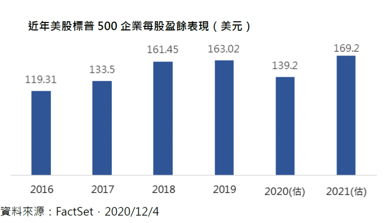 20201209-近年美股標普500企業美股盈餘表現。(第一金提供)