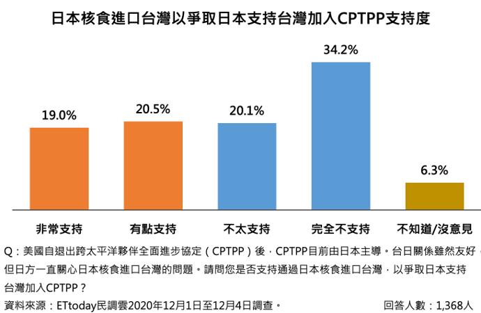 20201210-最新調查結果顯示,有54.3%民眾不支持以日本核食進口台灣,爭取日本支持台灣加入CPTPP。(ETtoday提供)