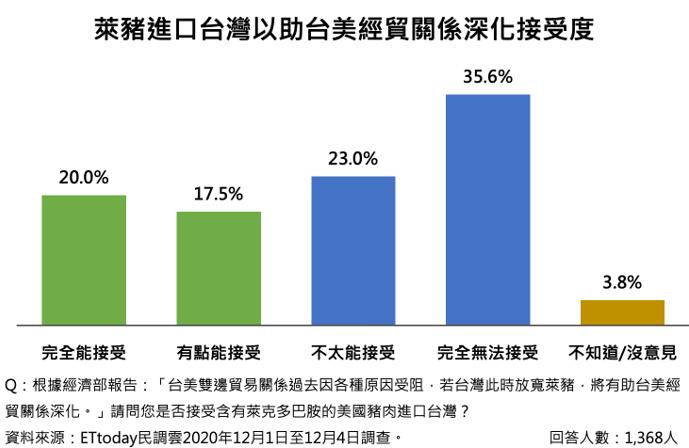 20201210-最新調查結果顯示,僅有37.5%民眾能接受含瘦肉精美國豬肉進口台灣,以換取台美經貿關係深化。(ETtoday提供)