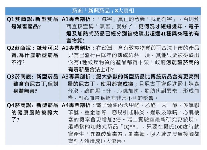 20201211-新興菸品QA(董事基金會提供)