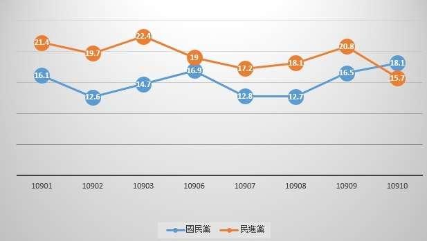 國民黨、民進黨2020年政黨支持度數據。(取自王鴻薇臉書)