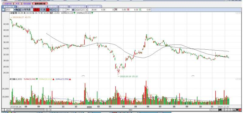 高鐵股價(還原)自去年中逐步走低,今年底仍在相對偏低的位置(圖片來源:永豐金證券e-leader)