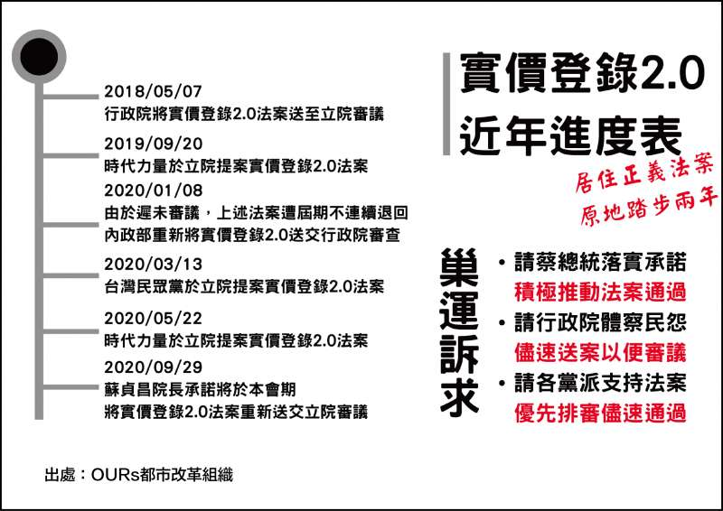 20201211-實價登陸2.0進度表(民眾黨團提供)
