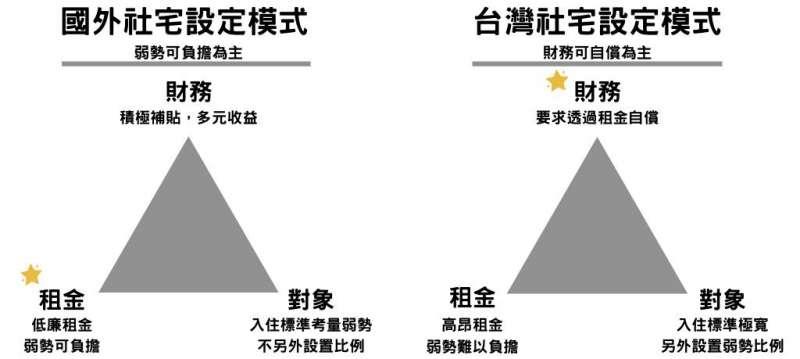 社宅模式比較圖。國外社會住宅模式以租金低廉、照顧對象可負擔為優先考量,再另外透過補貼與多元收益健全財務;而台灣則是以財務可自償、政府最好能不花預算作為前提考量,造成租金高昂,弱勢難以負擔。
