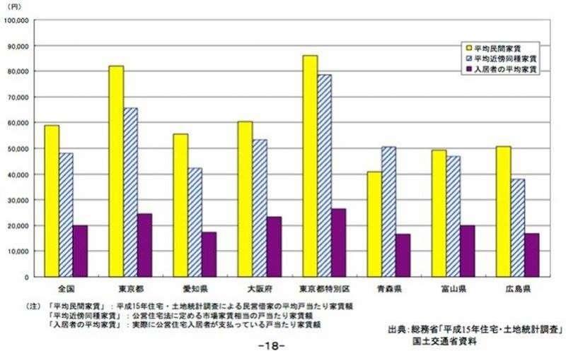 日本社會住宅與市場租金比較圖。可以看到其社宅租金遠低於市場租金,且各地社宅租金差異不大。黃色部分為市場平均租金,藍色條紋部分為社宅周遭平均租金,深紫色部分為社宅平均租金。 圖/國土交通省,公的賃貸住宅のあり方に関する基本的方向(2005)